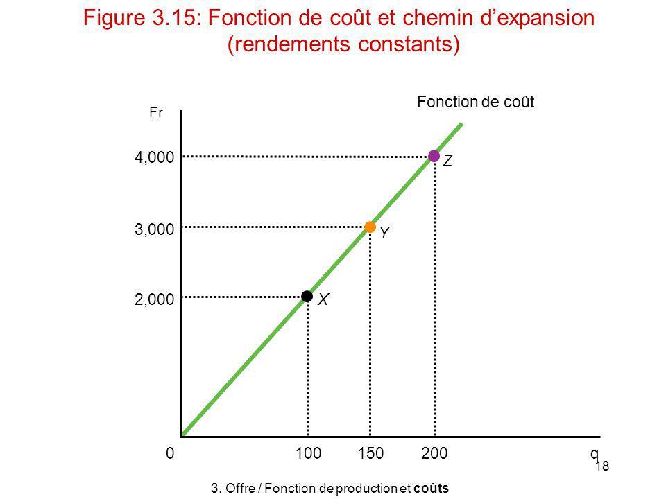Figure 3.15: Fonction de coût et chemin d'expansion