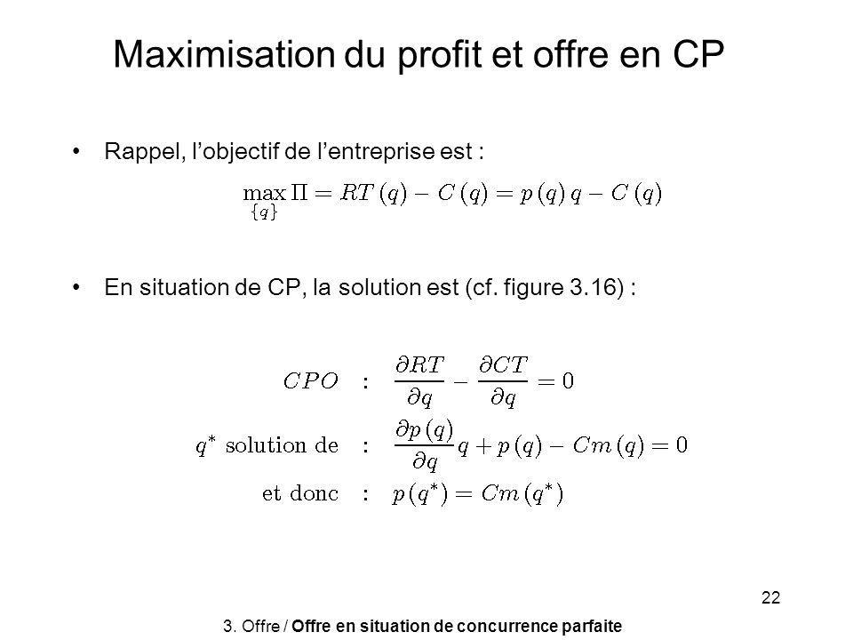 Maximisation du profit et offre en CP