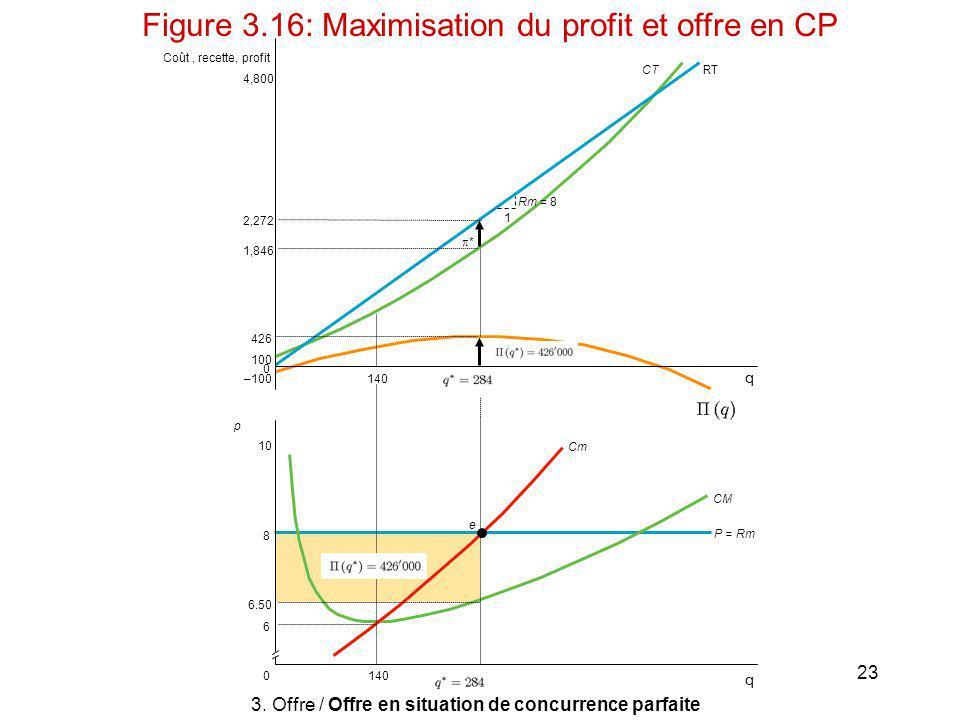 Figure 3.16: Maximisation du profit et offre en CP