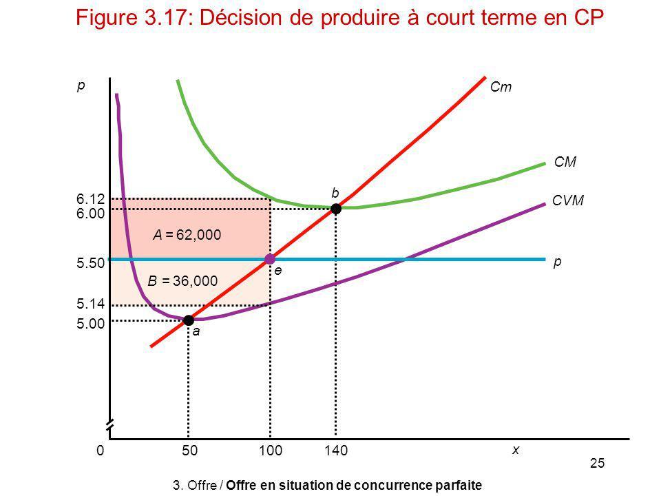 Figure 3.17: Décision de produire à court terme en CP