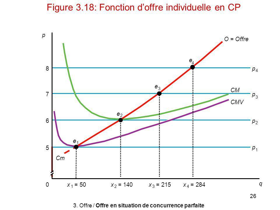 Figure 3.18: Fonction d'offre individuelle en CP