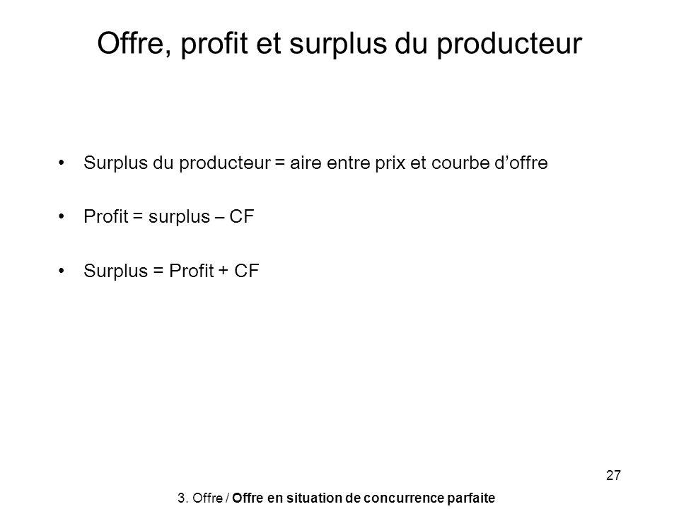 Offre, profit et surplus du producteur