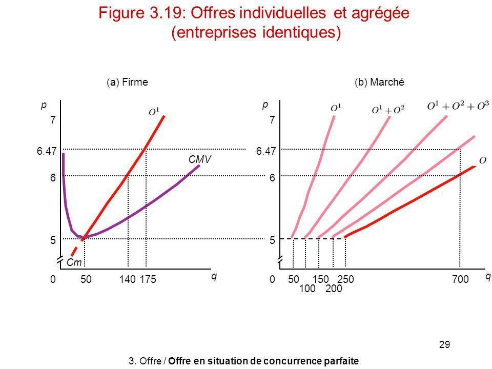 Figure 3.19: Offres individuelles et agrégée (entreprises identiques)