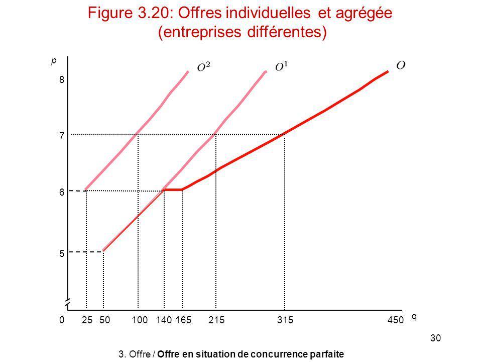 Figure 3.20: Offres individuelles et agrégée (entreprises différentes)