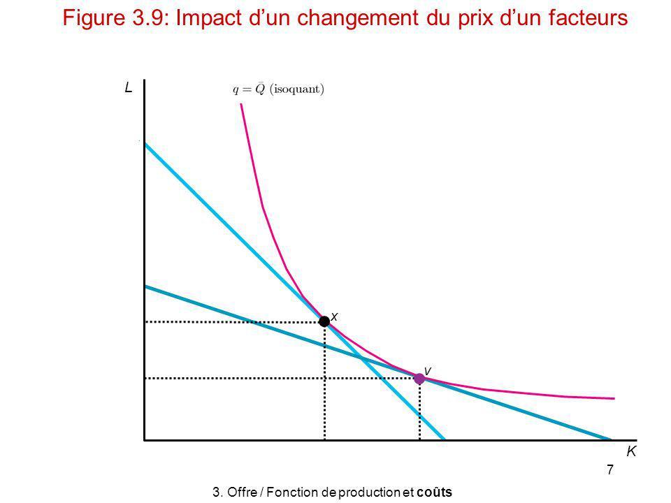 3. Offre / Fonction de production et coûts
