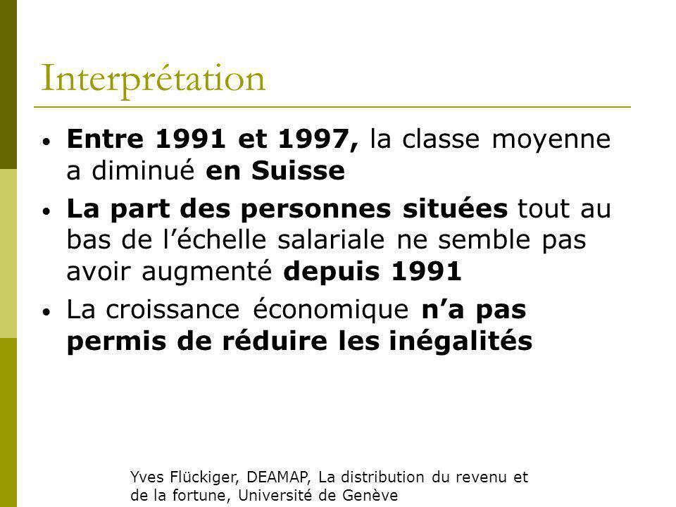 Interprétation Entre 1991 et 1997, la classe moyenne a diminué en Suisse.