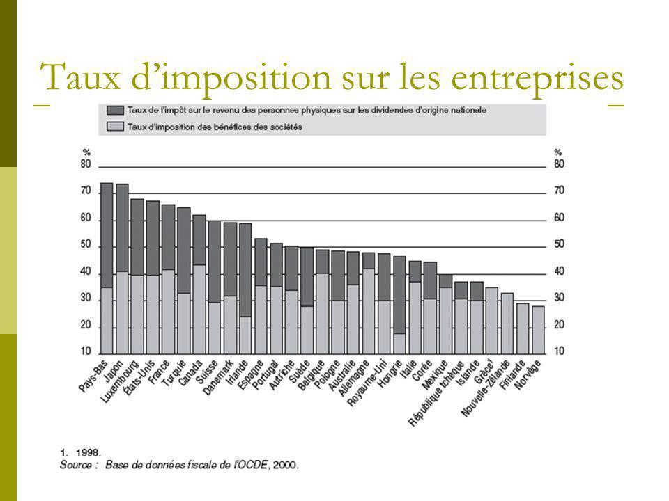 Taux d'imposition sur les entreprises