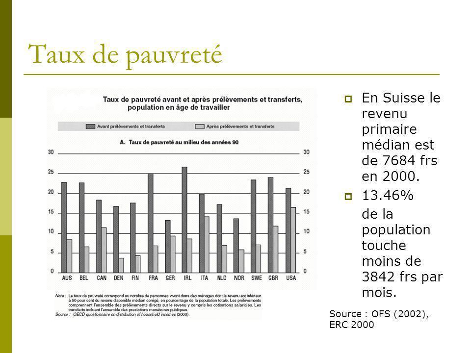 Taux de pauvreté En Suisse le revenu primaire médian est de 7684 frs en 2000. 13.46% de la population touche moins de 3842 frs par mois.