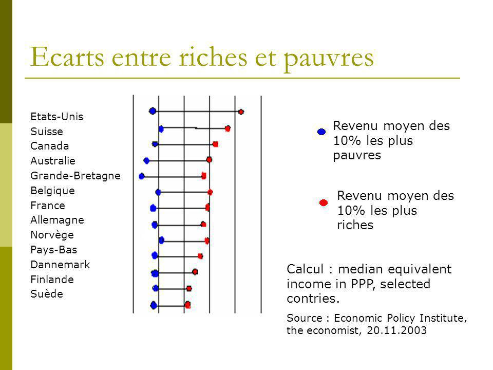 Ecarts entre riches et pauvres