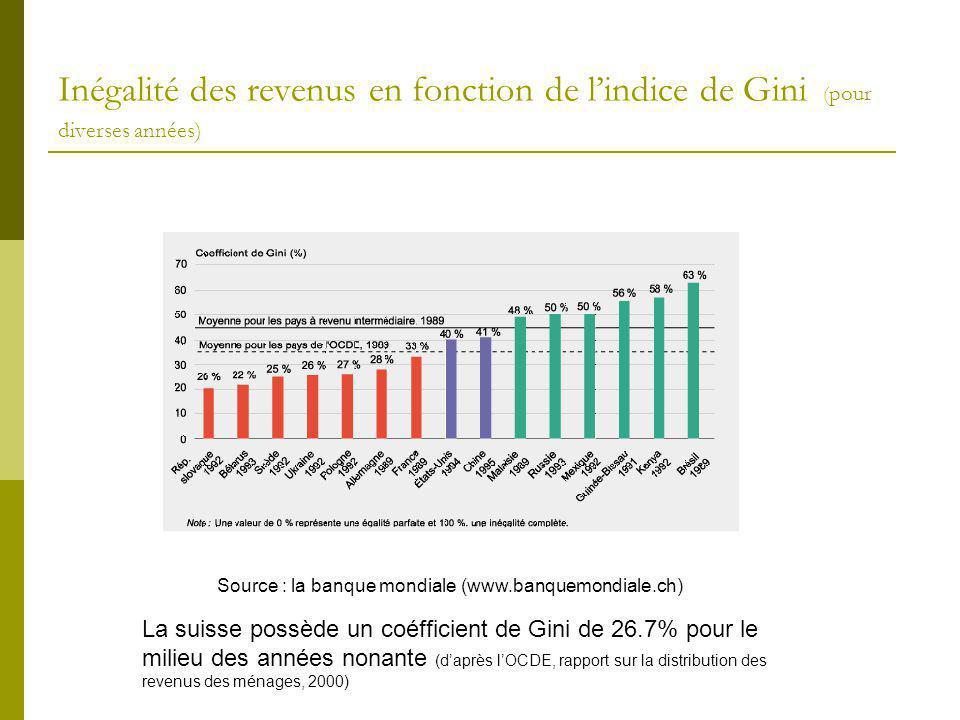 Inégalité des revenus en fonction de l'indice de Gini (pour diverses années)