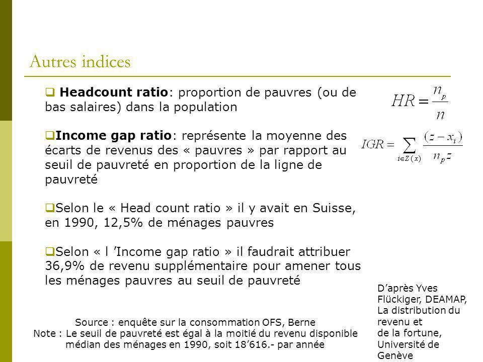 Autres indices Headcount ratio: proportion de pauvres (ou de bas salaires) dans la population.