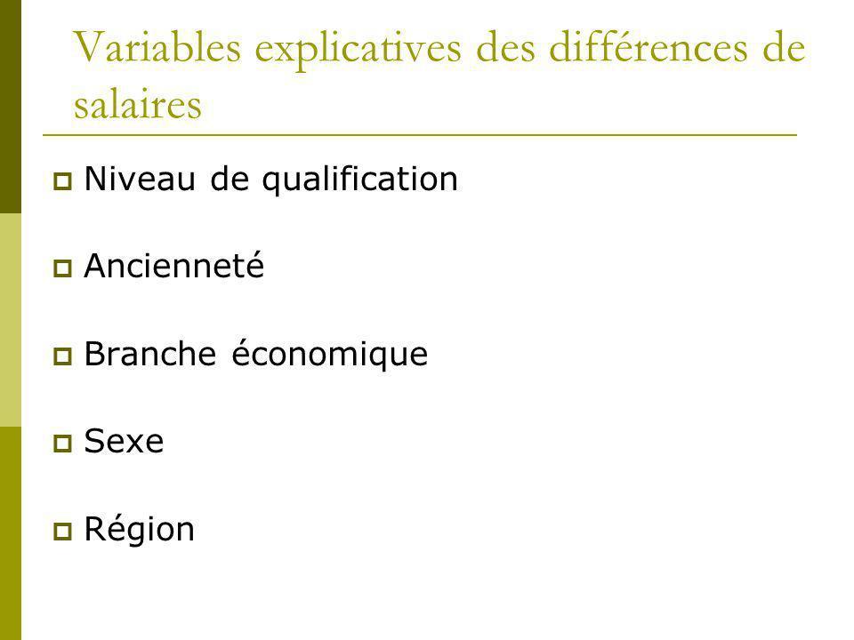 Variables explicatives des différences de salaires