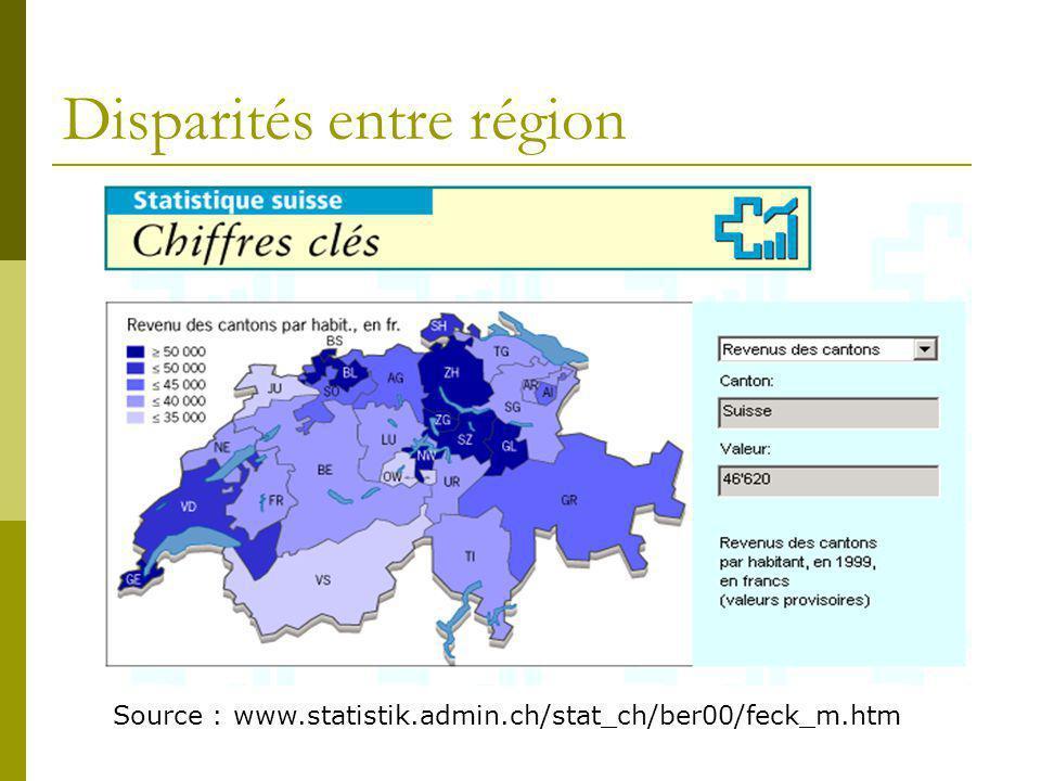 Disparités entre région