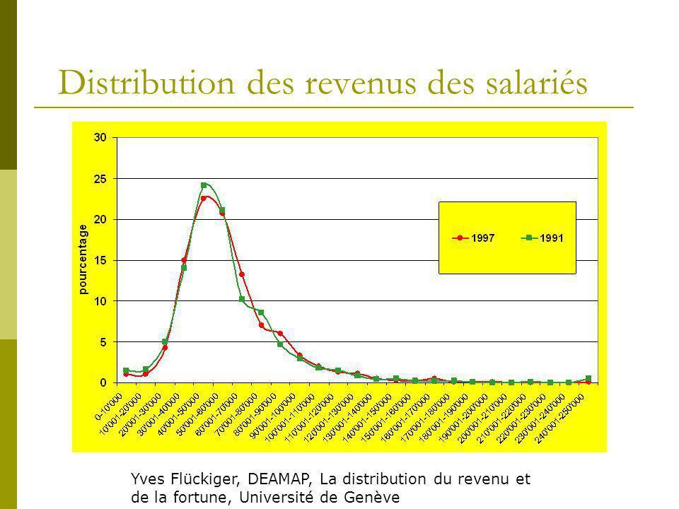 Distribution des revenus des salariés