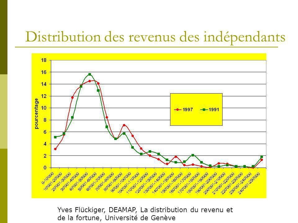 Distribution des revenus des indépendants