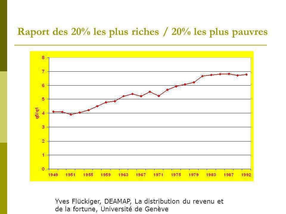 Raport des 20% les plus riches / 20% les plus pauvres