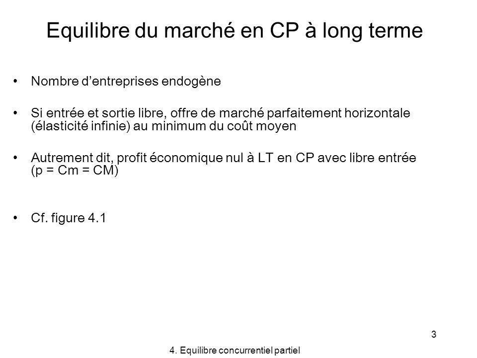 Equilibre du marché en CP à long terme