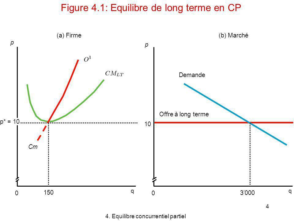 Figure 4.1: Equilibre de long terme en CP