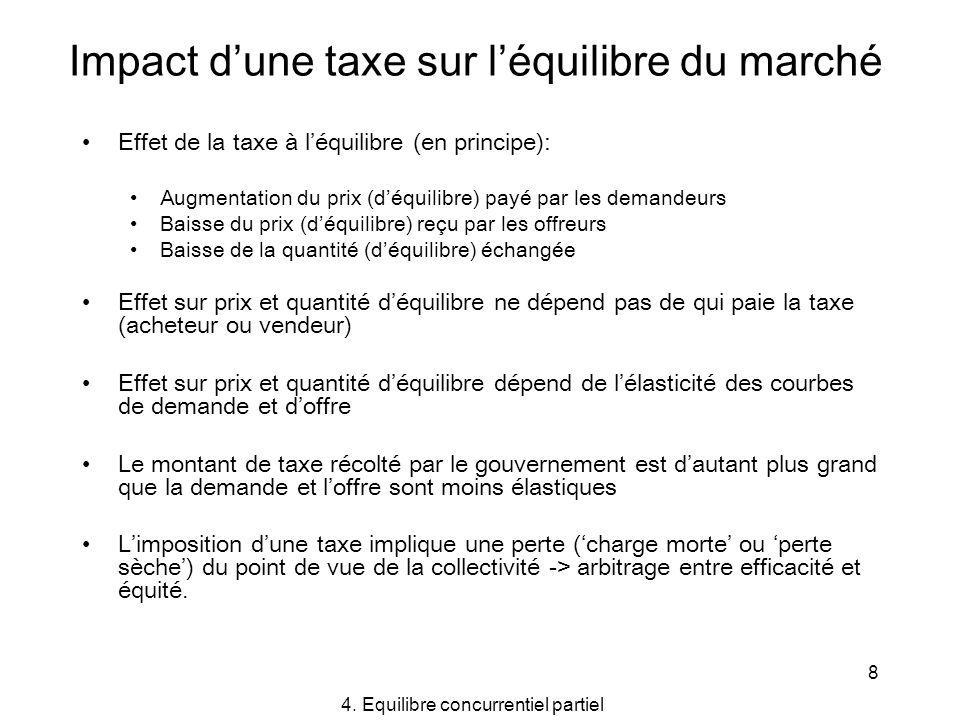 Impact d'une taxe sur l'équilibre du marché