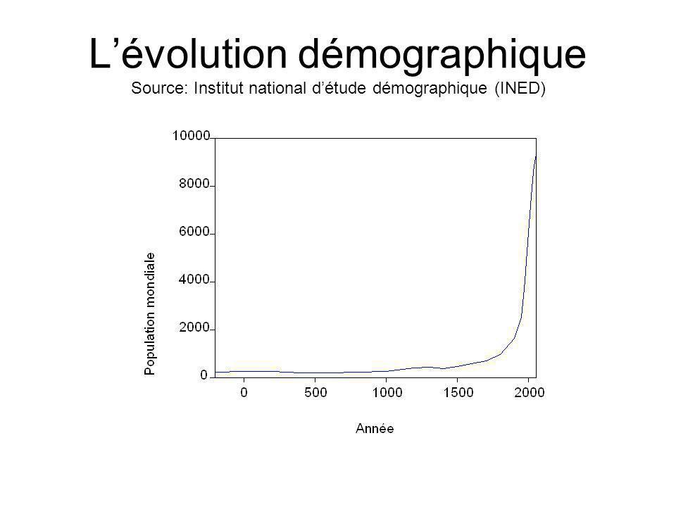 L'évolution démographique Source: Institut national d'étude démographique (INED)