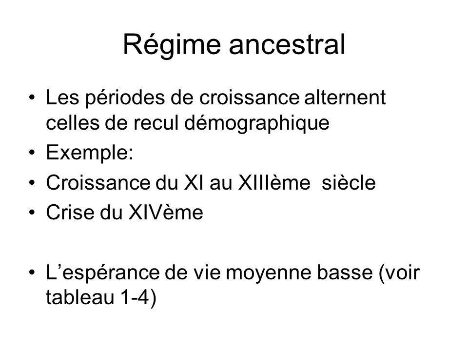 Régime ancestral Les périodes de croissance alternent celles de recul démographique. Exemple: Croissance du XI au XIIIème siècle.