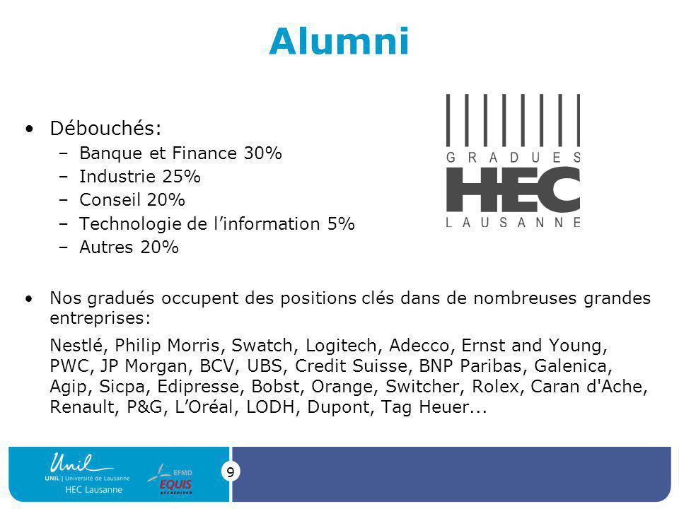 Alumni Débouchés: Banque et Finance 30% Industrie 25% Conseil 20%