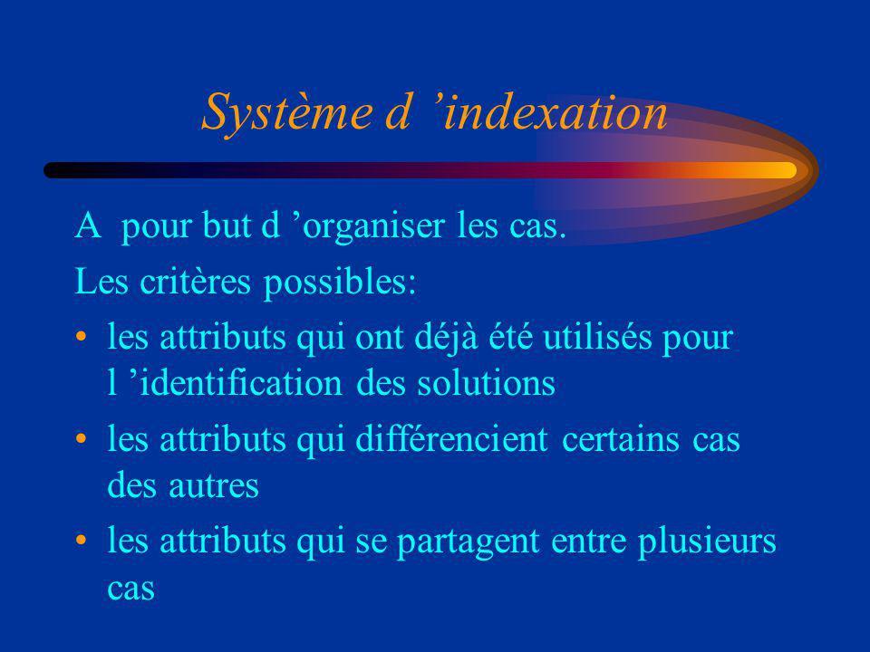 Système d 'indexation A pour but d 'organiser les cas.