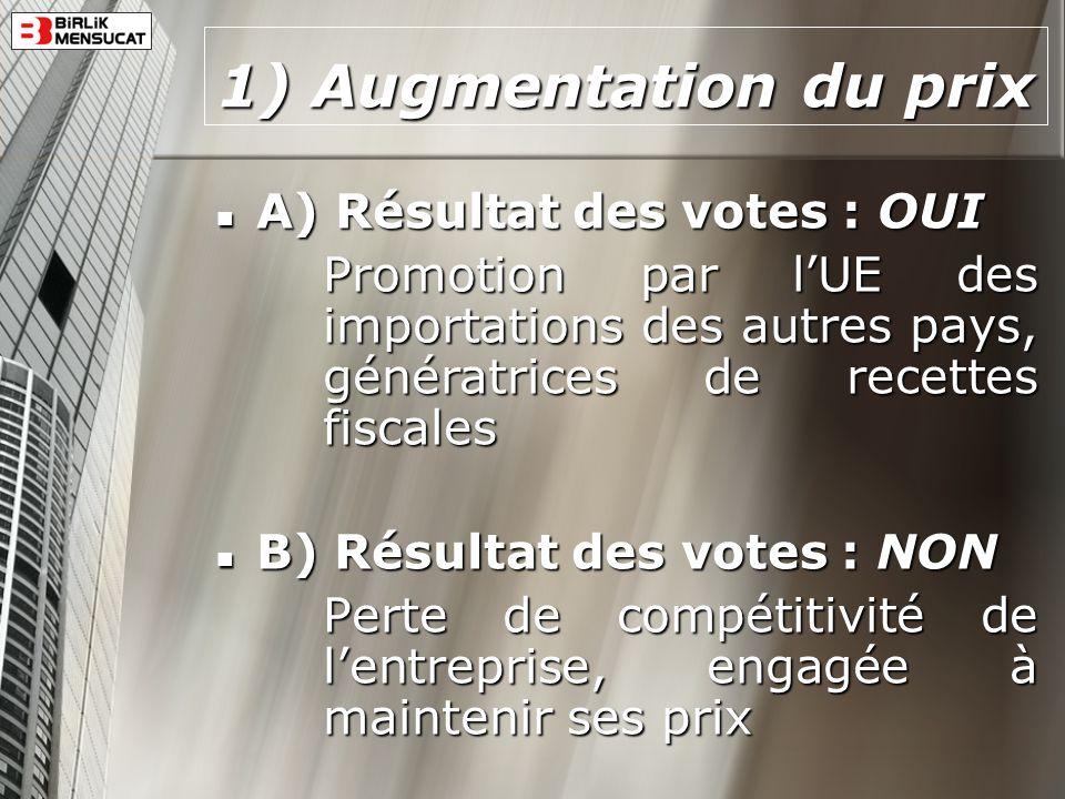 1) Augmentation du prix A) Résultat des votes : OUI
