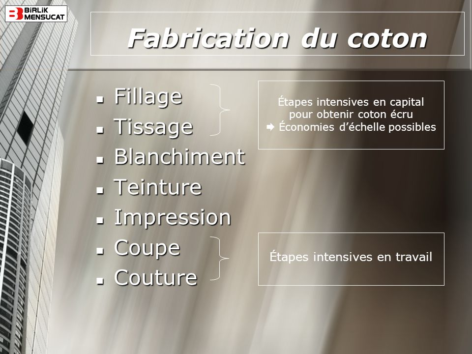 Fabrication du coton Fillage Tissage Blanchiment Teinture Impression