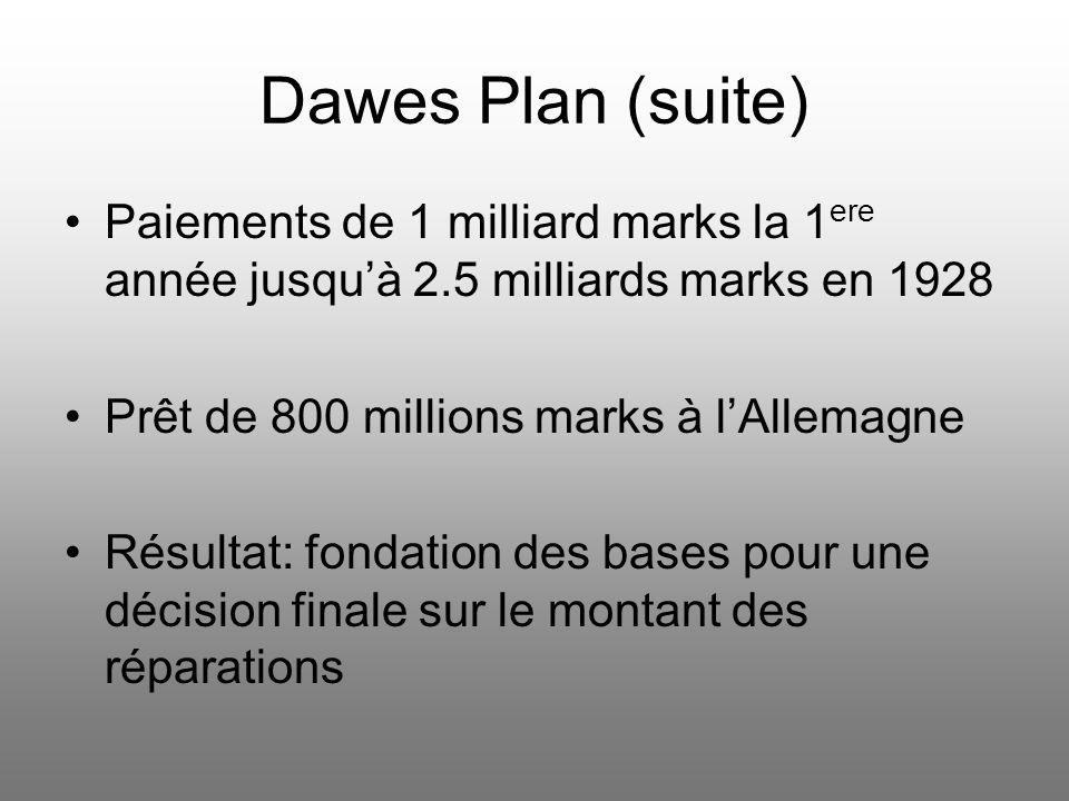 Dawes Plan (suite) Paiements de 1 milliard marks la 1ere année jusqu'à 2.5 milliards marks en 1928.