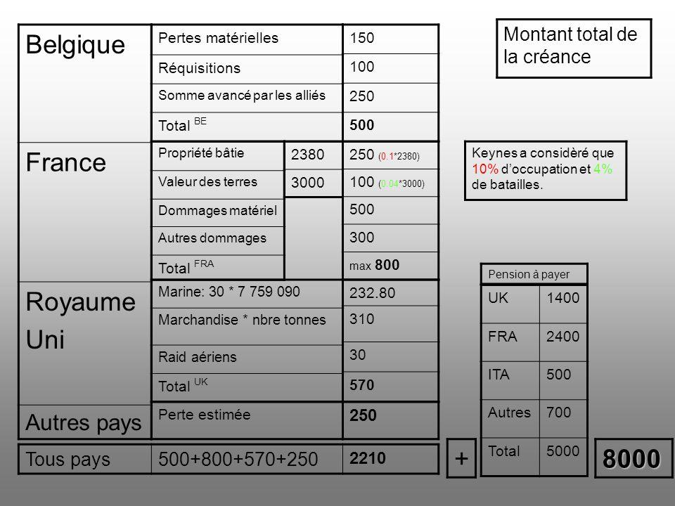 Belgique France Royaume Uni + 8000 Autres pays