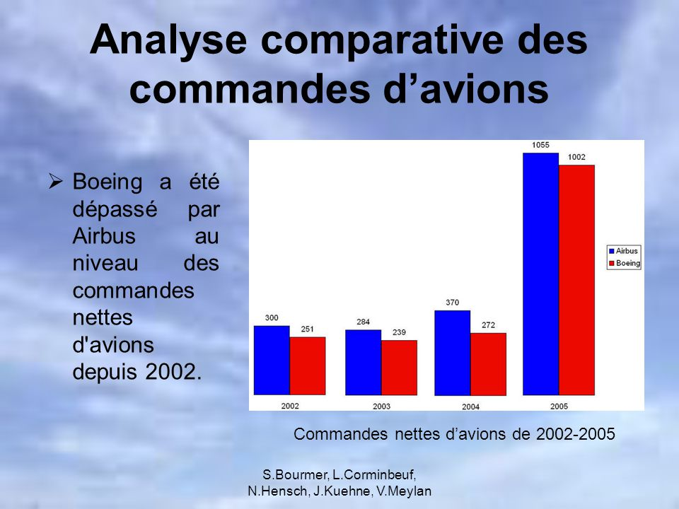 Analyse comparative des commandes d'avions