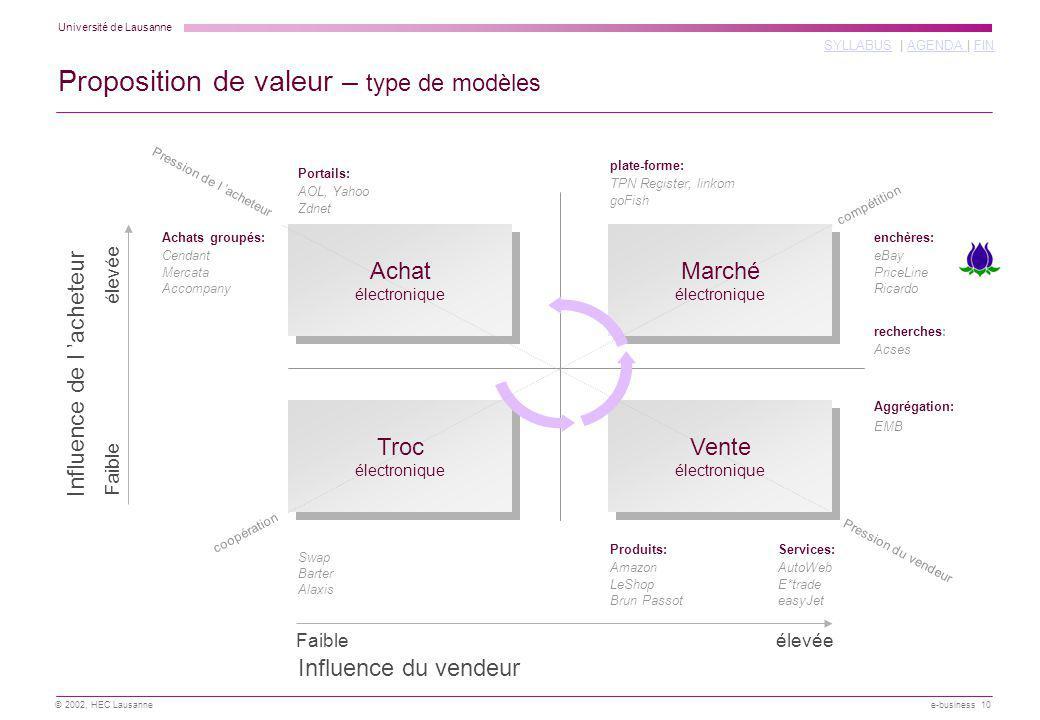 Proposition de valeur – type de modèles