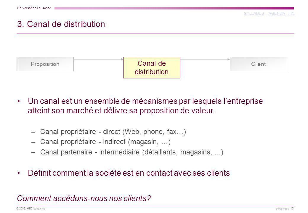 3. Canal de distribution Proposition. Canal de. distribution. Client.