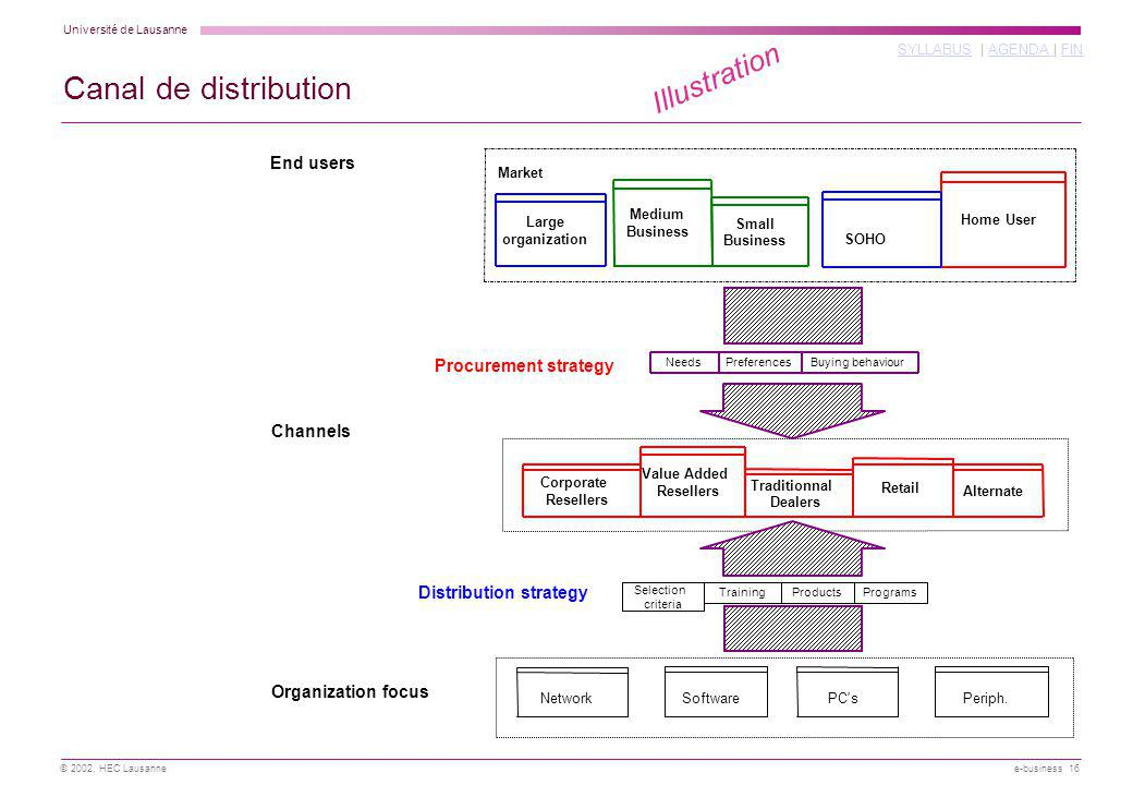 Canal de distribution Illustration End users Procurement strategy