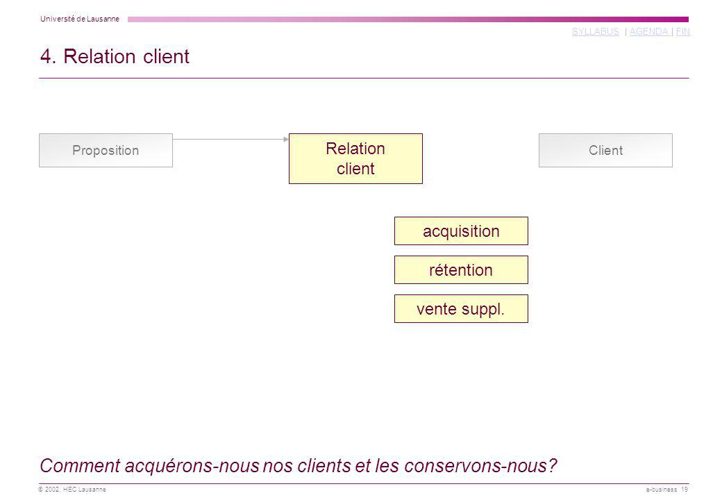 4. Relation client Proposition. Relation. client. Client. acquisition. rétention. vente suppl.