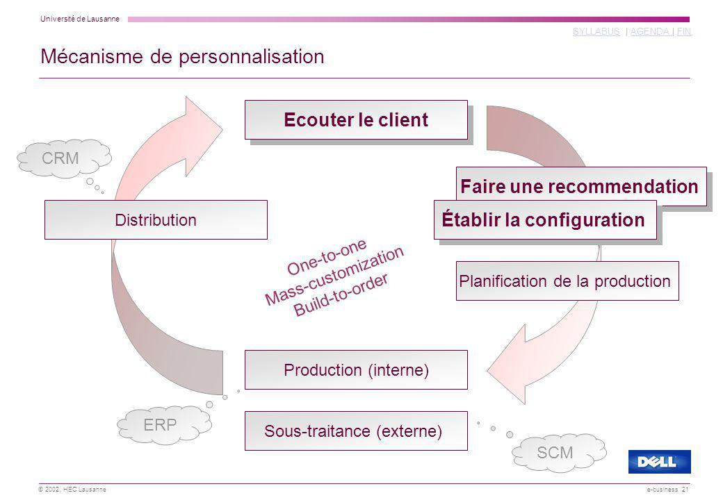 Mécanisme de personnalisation