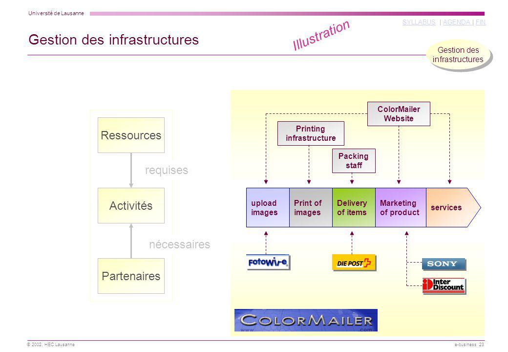 Gestion des infrastructures