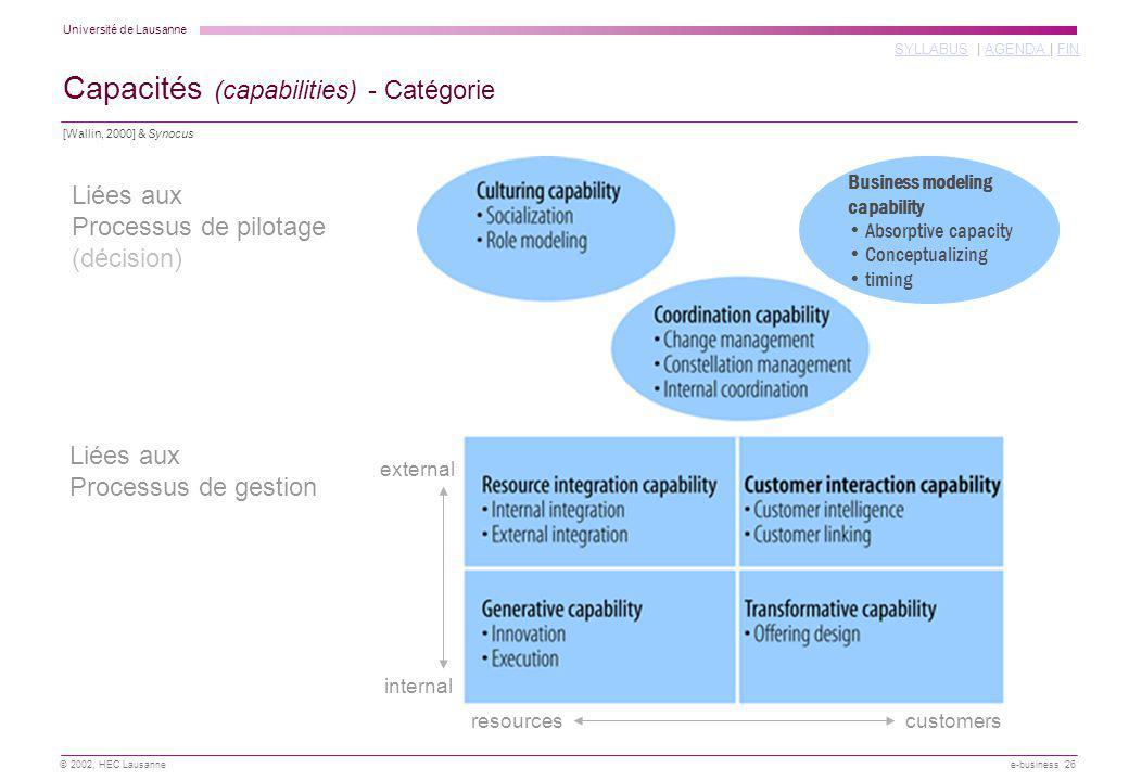 Capacités (capabilities) - Catégorie