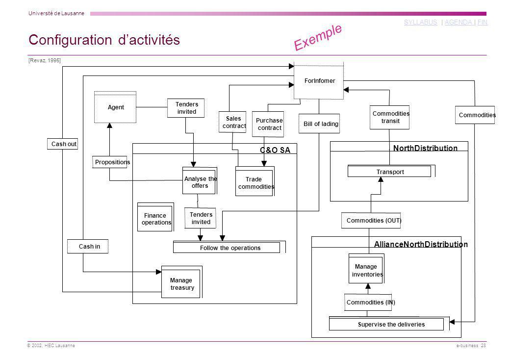 Configuration d'activités
