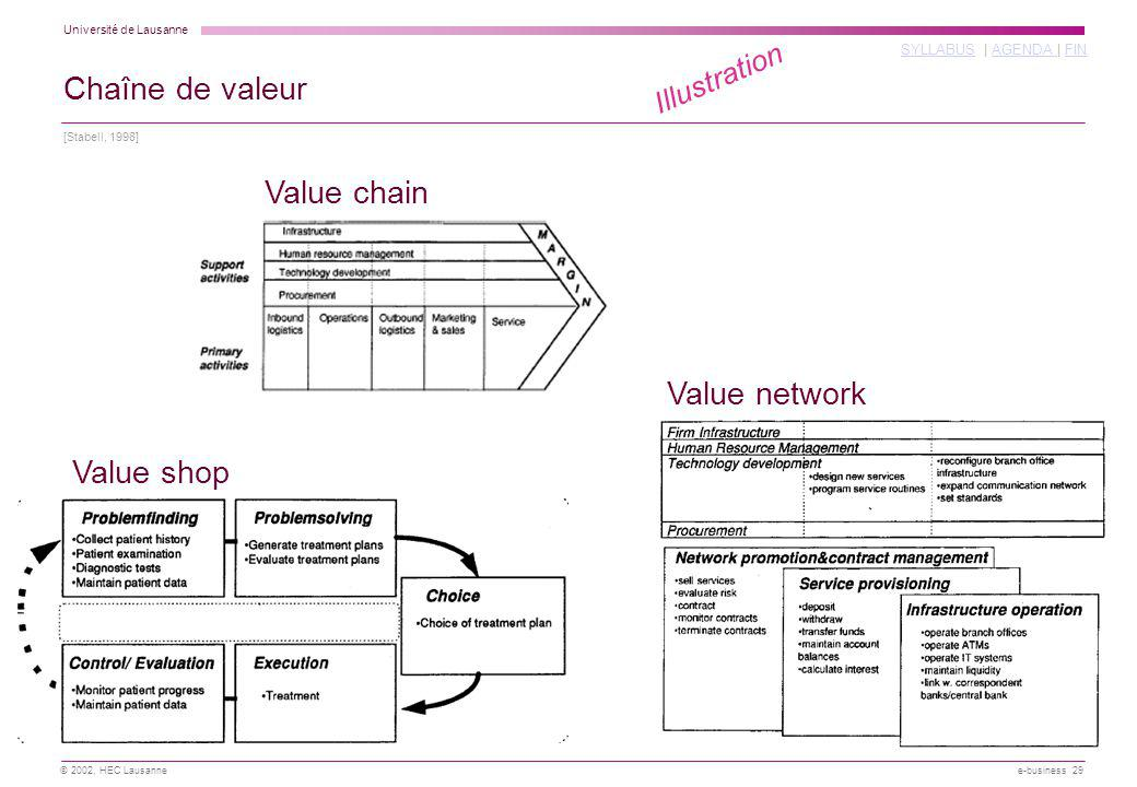 Chaîne de valeur Value chain Value network Value shop Illustration