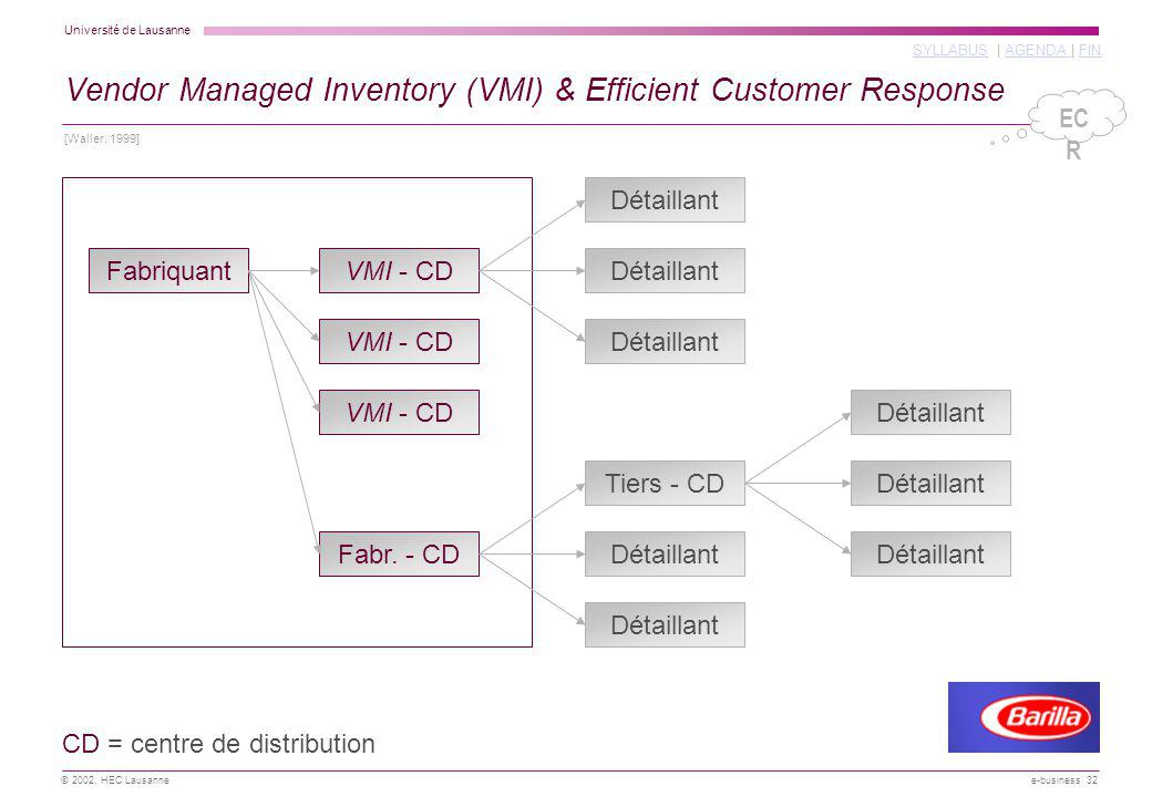 Vendor Managed Inventory (VMI) & Efficient Customer Response