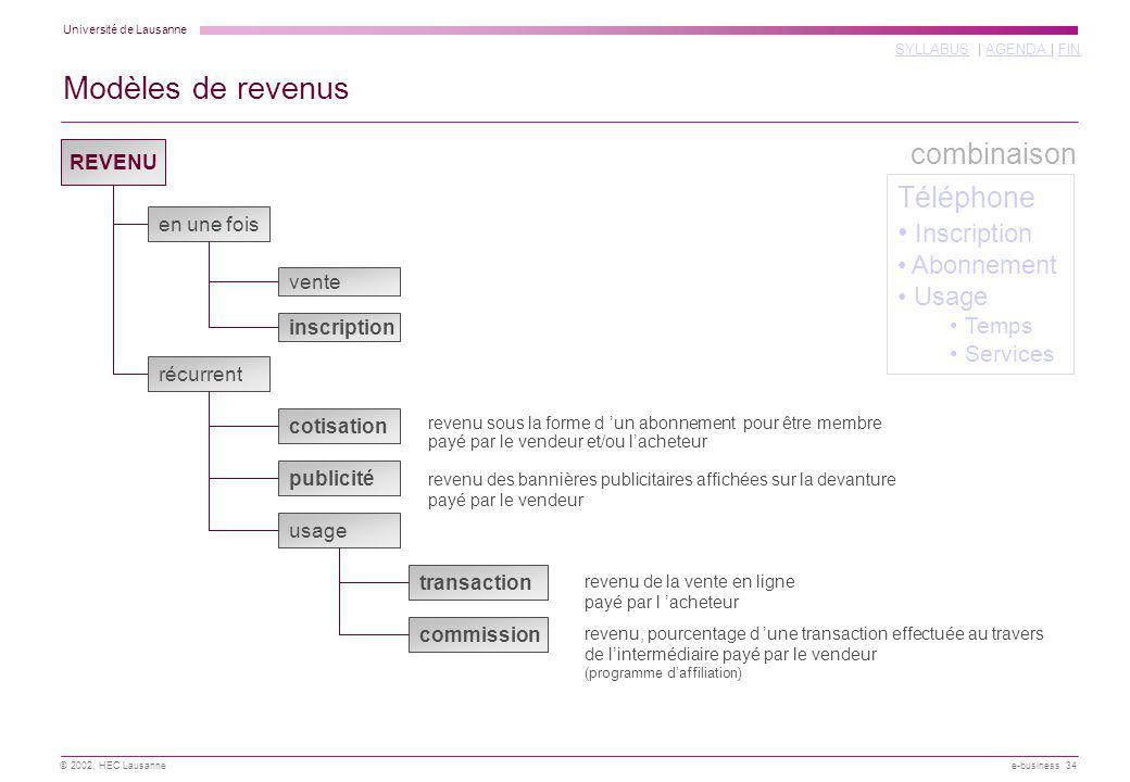 Modèles de revenus combinaison Téléphone Inscription Abonnement Usage