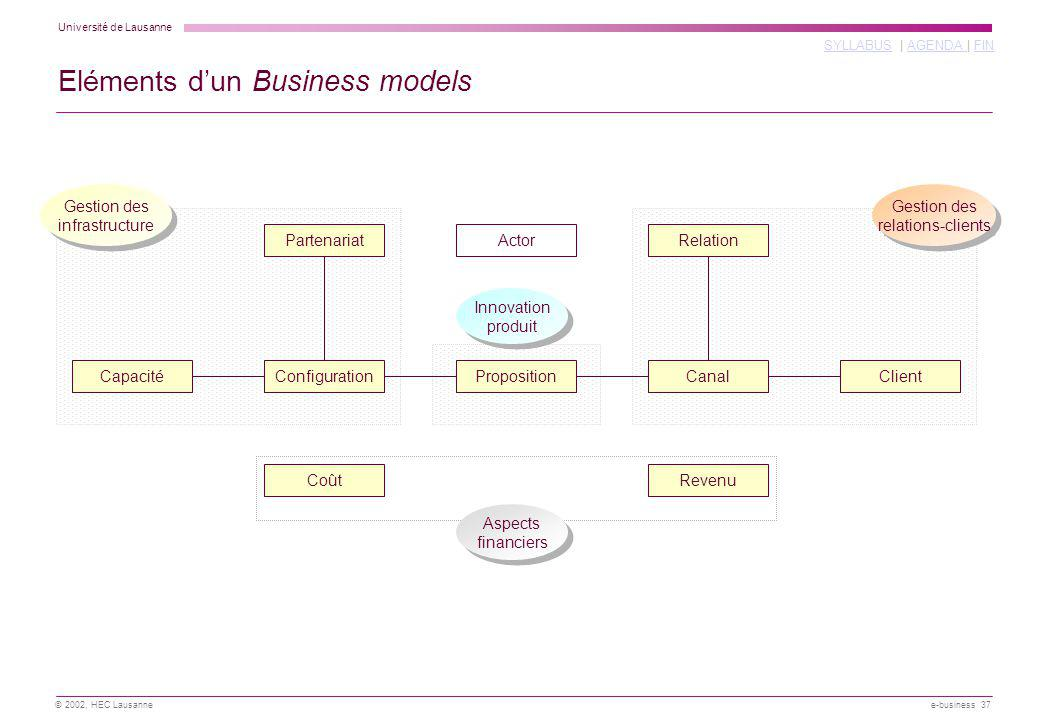 Eléments d'un Business models