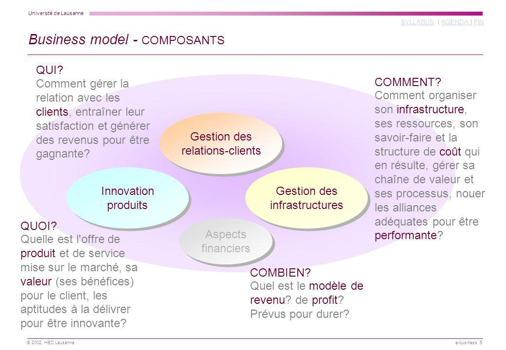Business model - COMPOSANTS