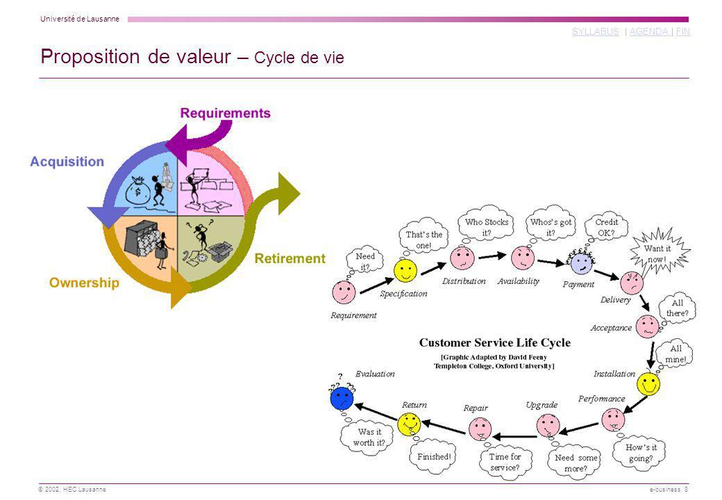 Proposition de valeur – Cycle de vie