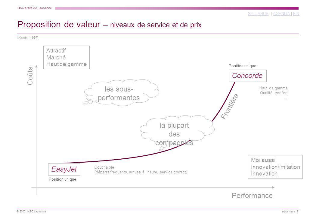 Proposition de valeur – niveaux de service et de prix