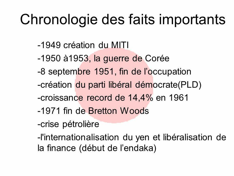 Chronologie des faits importants