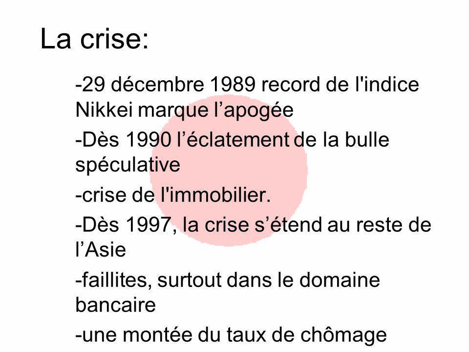 La crise: -29 décembre 1989 record de l indice Nikkei marque l'apogée