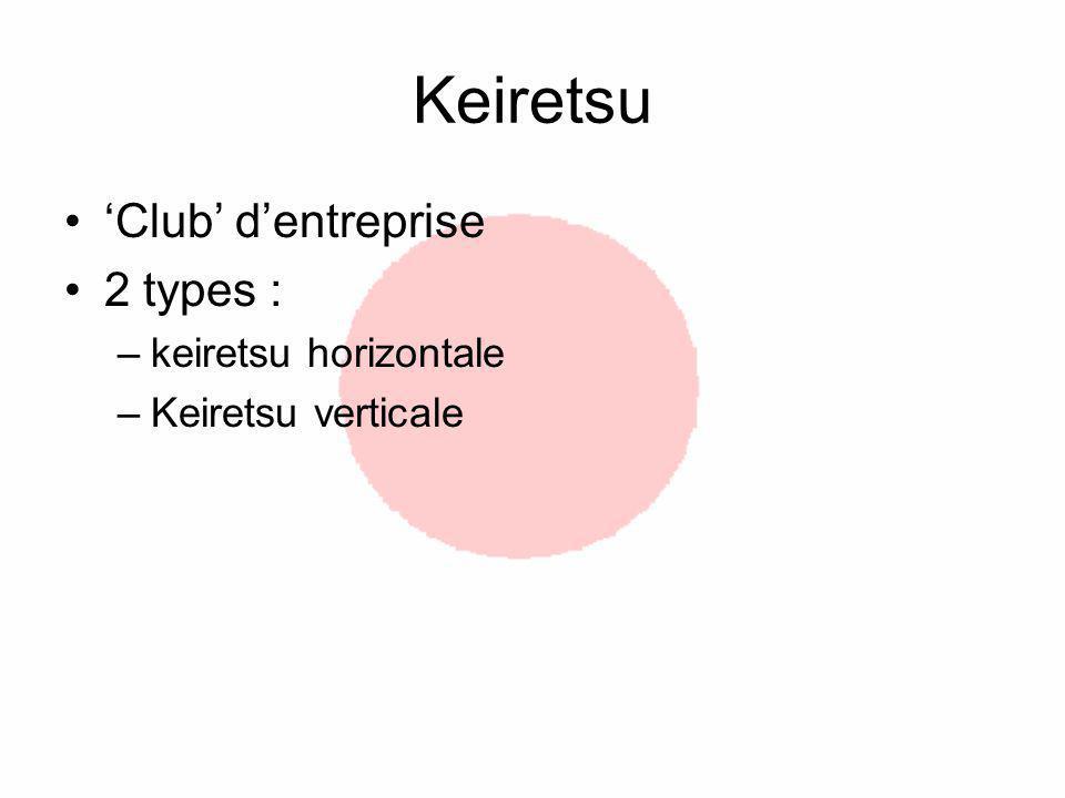 Keiretsu 'Club' d'entreprise 2 types : keiretsu horizontale